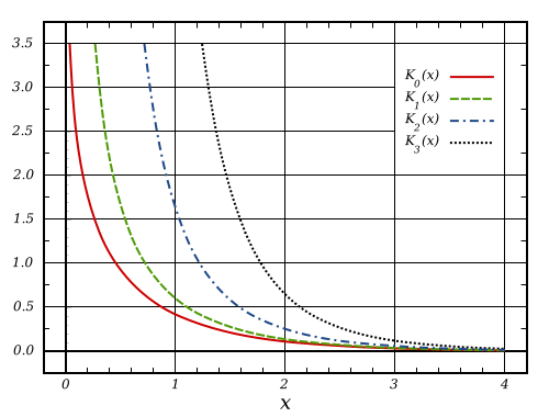 BesselK Functions (1st Kind, n=0,1,2,3)