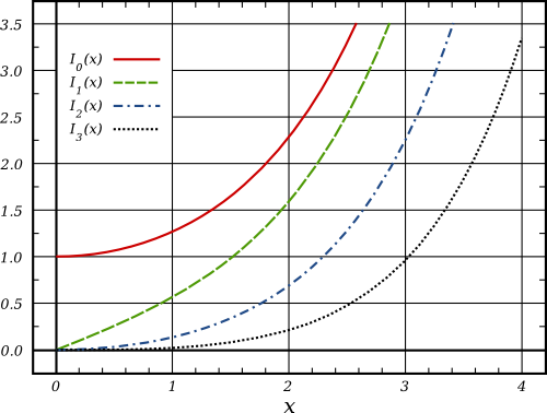 Rational Approximations For The Modified Bessel Function Of